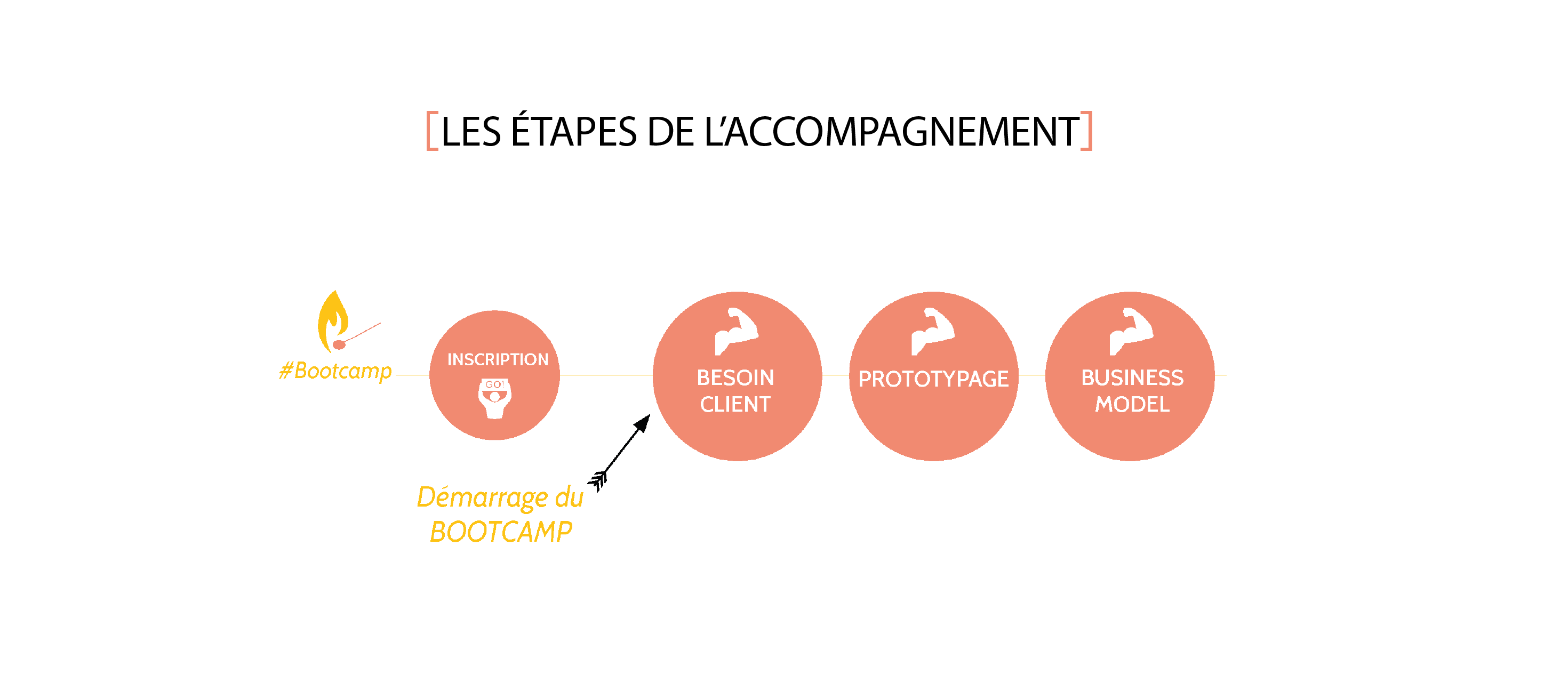 Calendrier_Accompagnement_Bootcamp_2020